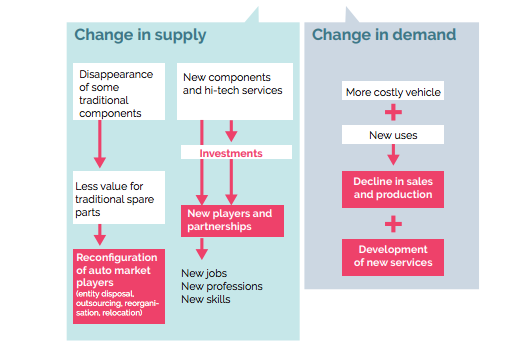 ELECTROMOBILITY AND AUTONOMOUS DRIVING TRANSFORM DEMAND AND SUPPLY